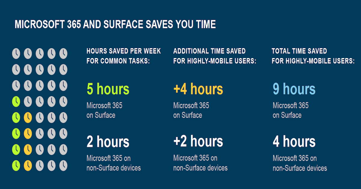 Microsoft 365 and Surface: Better Together